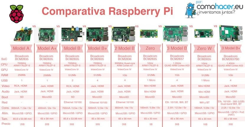 Comparativa Raspberry Pi