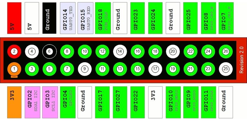 Layout GPIO Model A y B Rev2