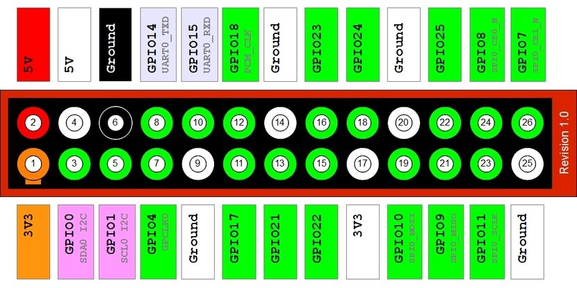 Layout GPIO Model B Rev1